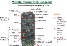 What Are The Parts Inside A Cell Phone