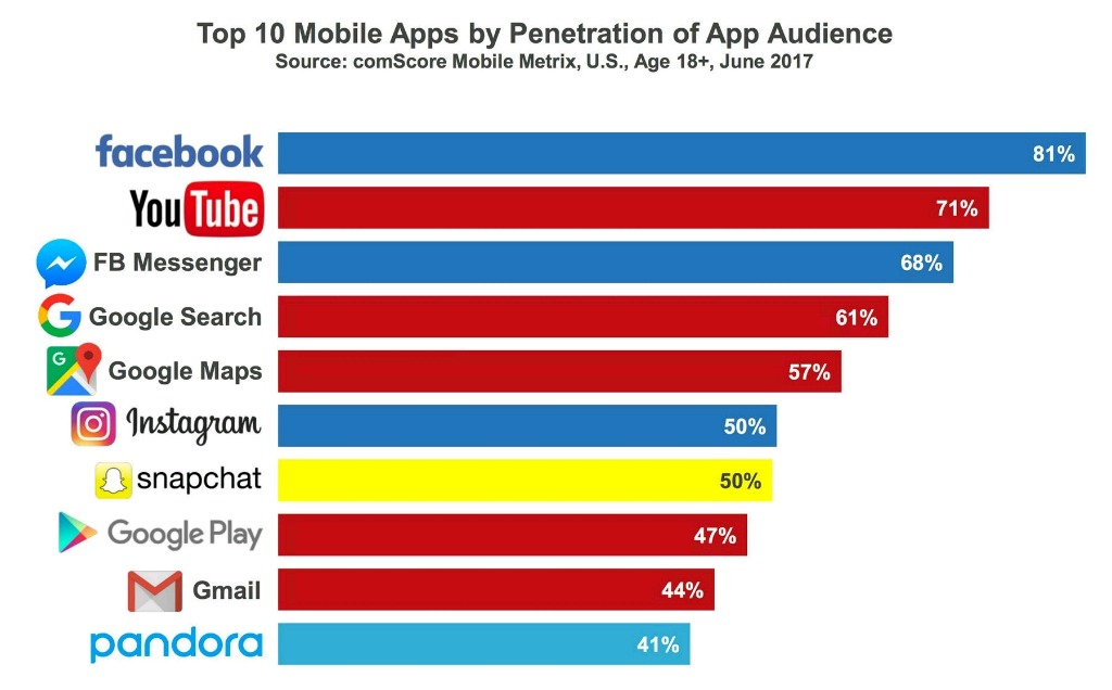 America's Ten Most Used Smartphone Apps